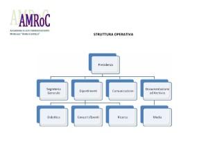Struttura operativa dell'AMRoC